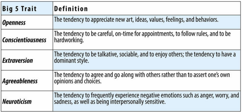 Openness: The tendency to appreciate new art, ideas, values, feelings, and behaviors. Conscientiousness: The tendency to be careful, on-time for appointments, to follow rules, and to be hardworking. Extraversion: The tendency to be talkative, sociable, and enjoy others; the tendency to have a dominant style. Agreeableness: The tendency to agree and go along with others rather than assert one's own opinions and choices. Neuroticism: The tendency to frequently experience negative emotions…
