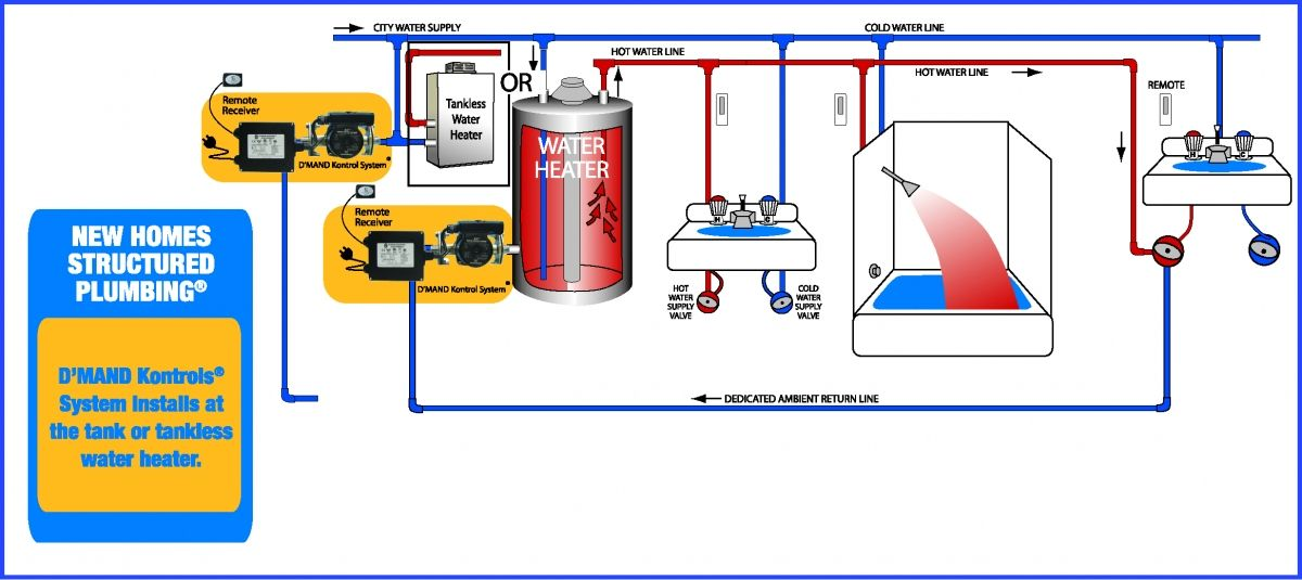 Green Plumbing Products Structured Green Plumbing Systems