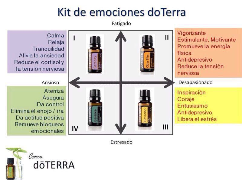how to use doterra mood management kit