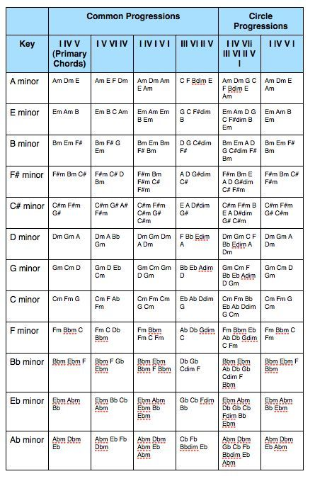 Minor Key Chord Progressions Score Pinterest Key Guitars And