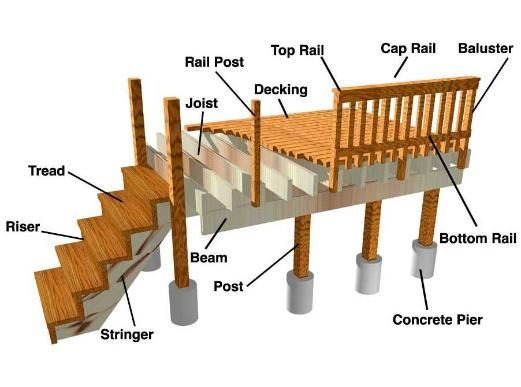 Wood Deck Diagrams Wiring Diagram