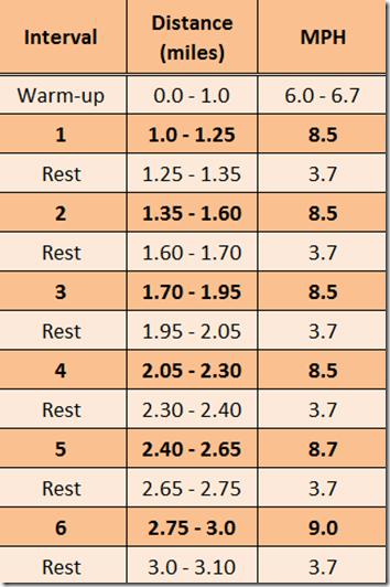 5k Treadmill Challenge 6 X 400m Treadmill Workouts Interval Treadmill Workout Treadmill