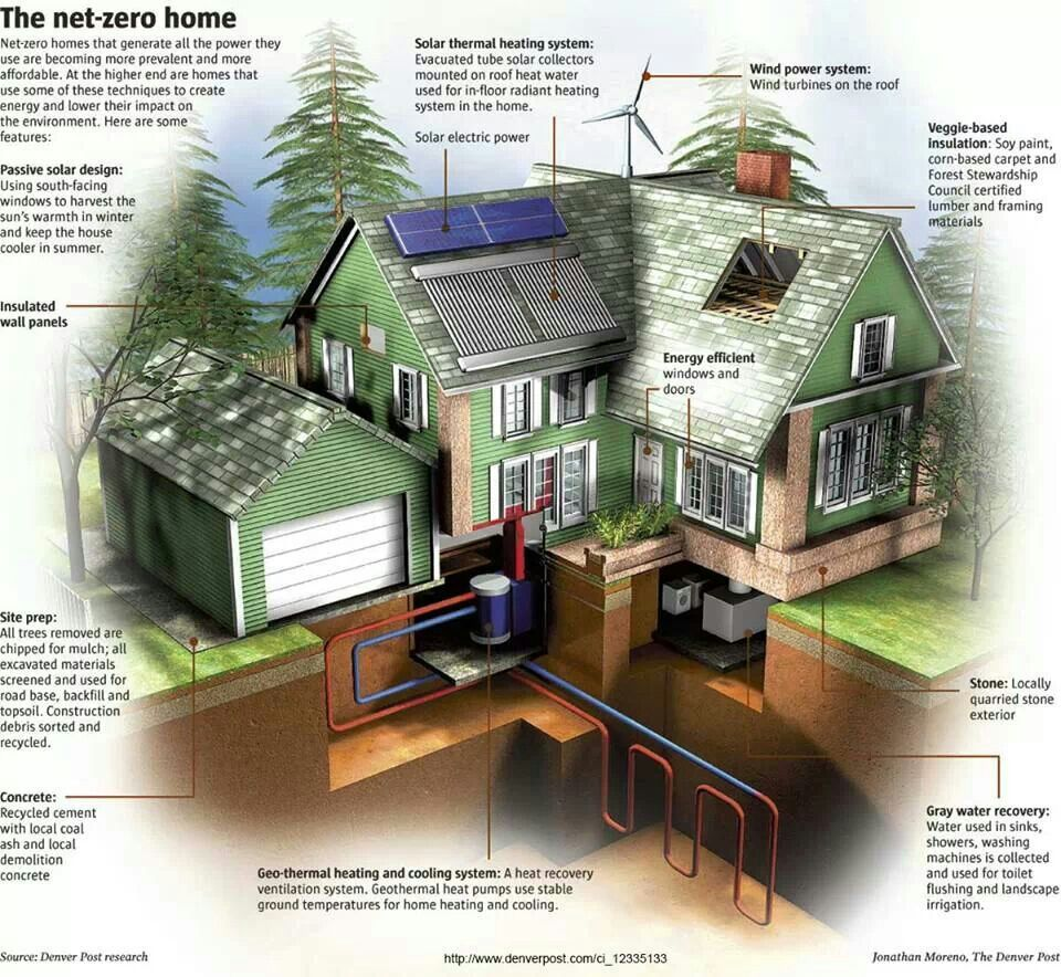 Green House Building A House Home Sustainable Home