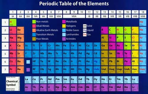 Periodic Table Of Elements Chemistry Science Poster 11x17 Periodic Table Poster Periodic Table Science Poster