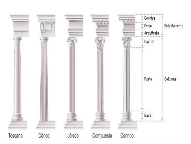 Ordenes Clasicos De La Antigua Roma Ordenes Clasicos Tipos De Columnas Columnas Romanas