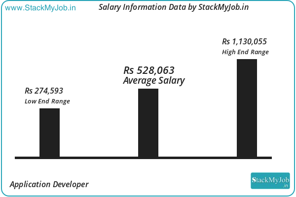Application Developer Salary Pay Scale And Income Trends For Application Developer Jobs Income Reports Management Job