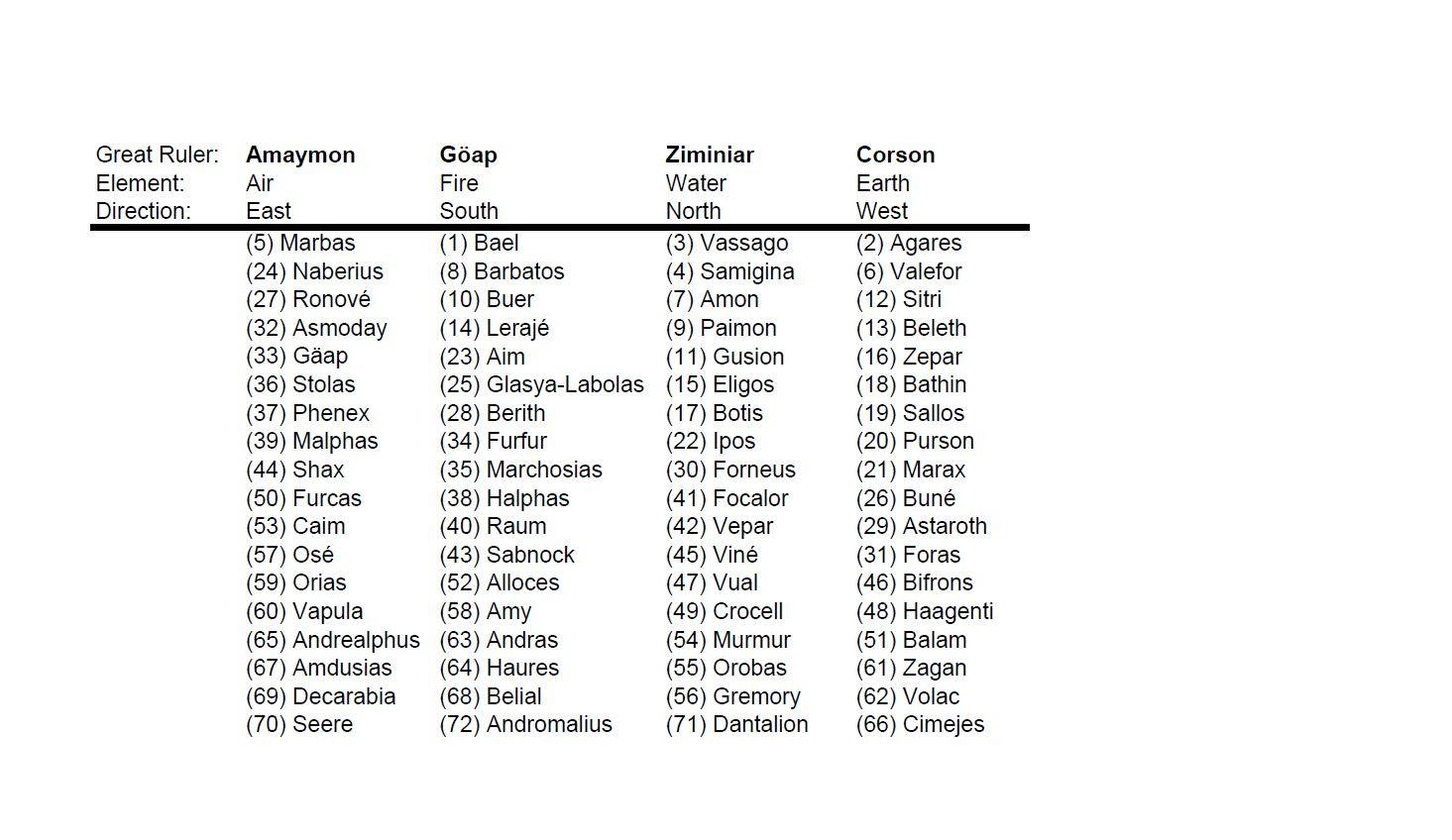 List of Demon Names Demonologyamanda | freemason: list of