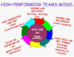 Image Result For High Performing Team Model Team Models Team Leadership Leadership