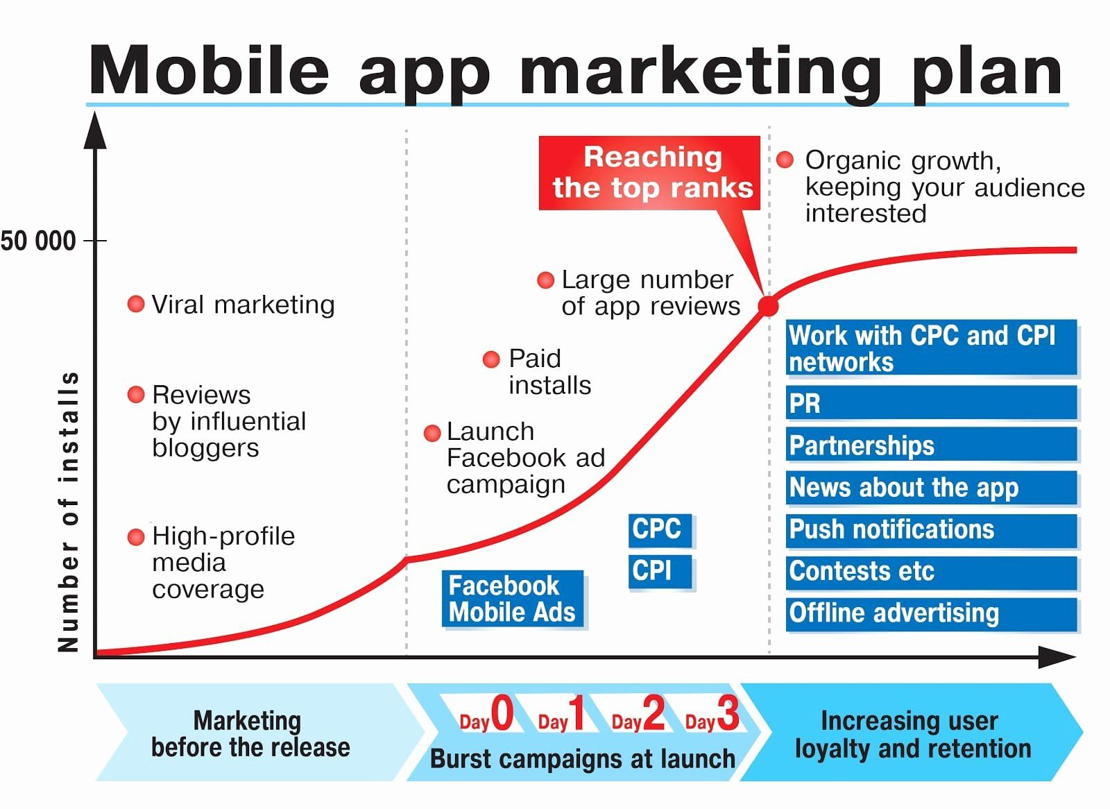 Product Launch Plan Template New Marketing Your New Mobile App In