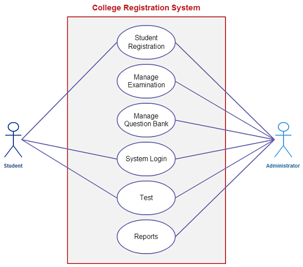 Use case templates to instantly create use case diagrams online use case template for a college registration system student and the administrator are the actors visit the page to modify it online to fit your scenario ccuart Images
