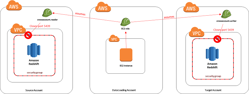 Create An Amazon Redshift Data Warehouse That Can Be Securely Accessed Across Accounts Amazon Web Services Data Warehouse Data Accounting