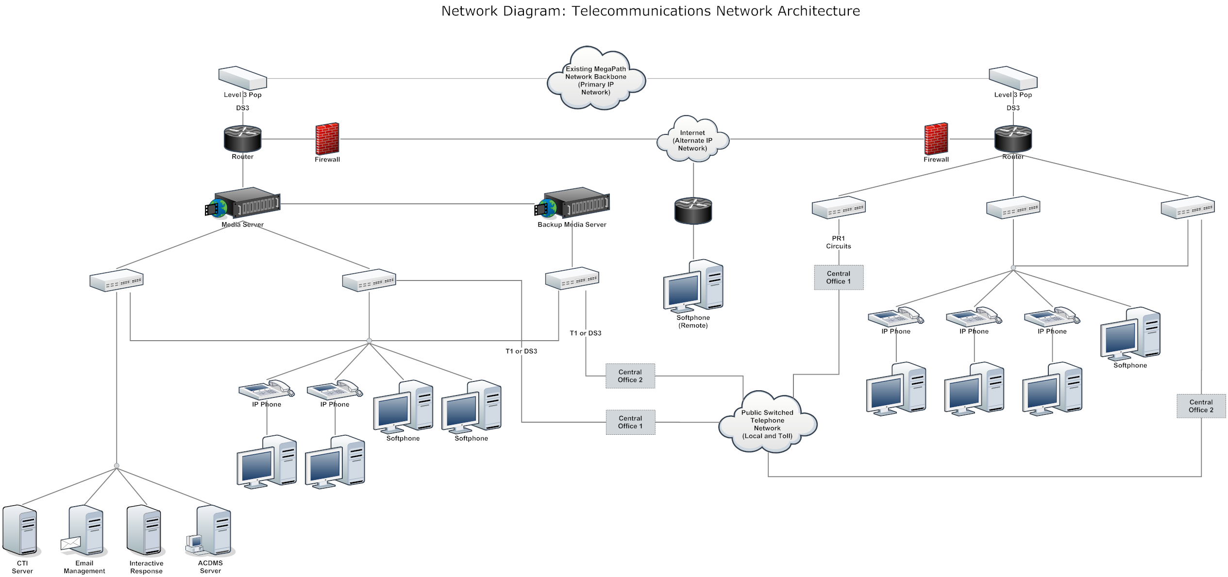 Network Diagram Example - Telecommunnications Network Architecture ...