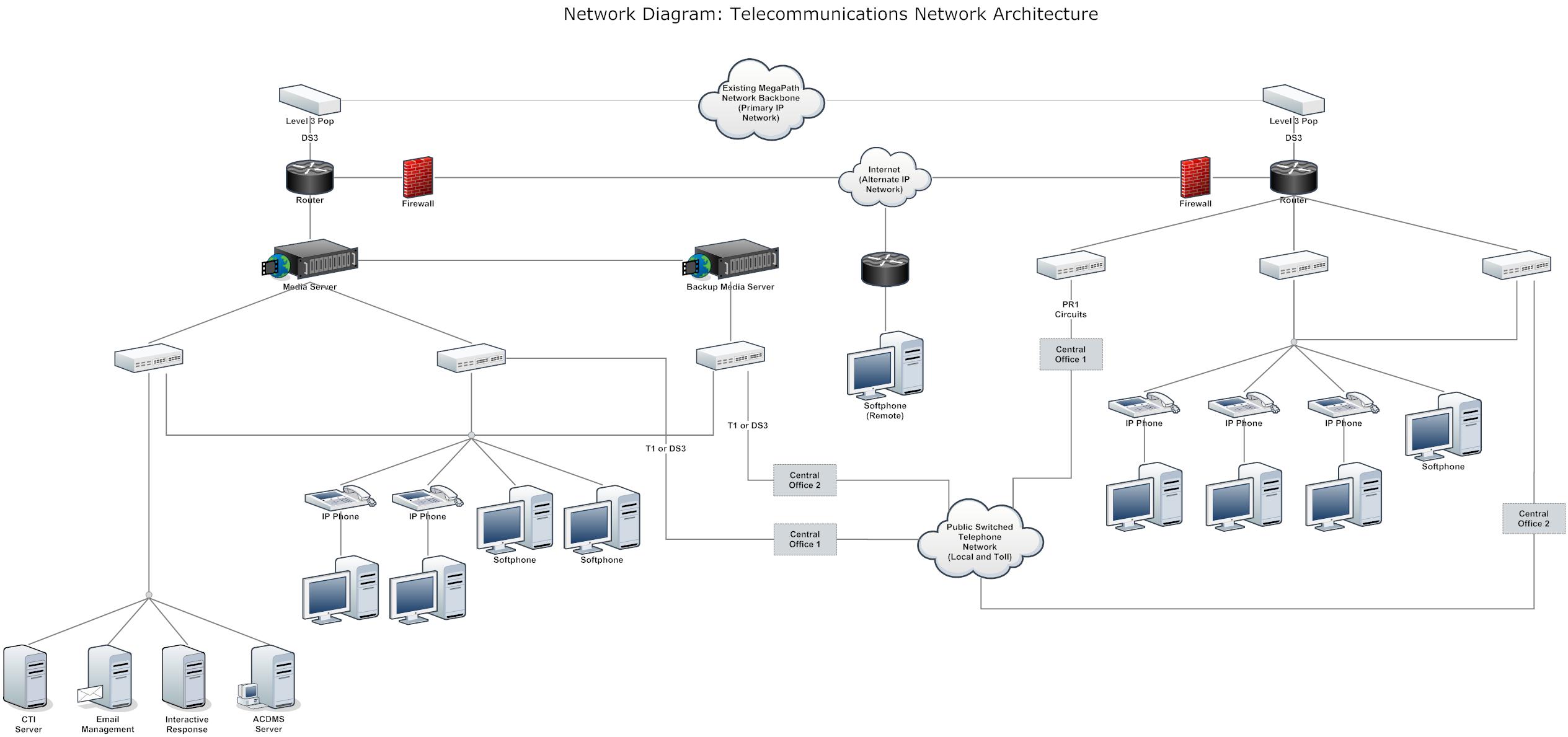 network diagram example telecommunnications network architecture network diagram example large multiprotocol network [ 2529 x 1189 Pixel ]