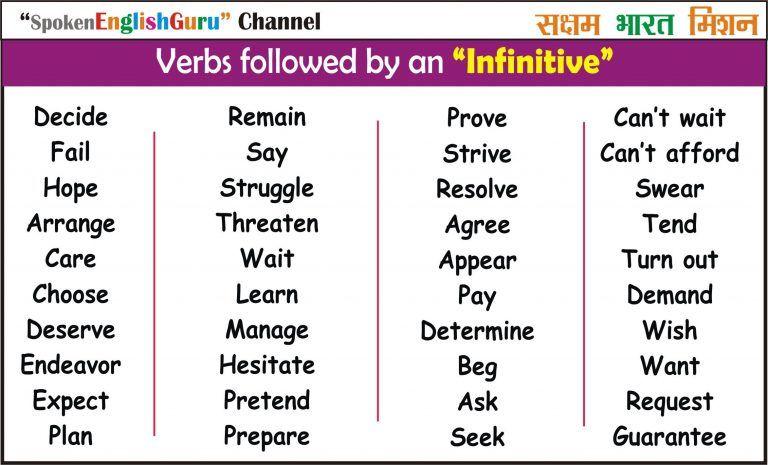 All English Charts Tense Chart Active Passive Voice Charts