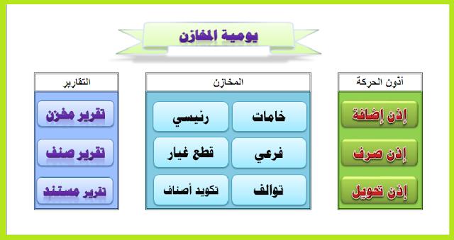 برنامج يوميه المخازن مجانا Bar Chart Chart Software