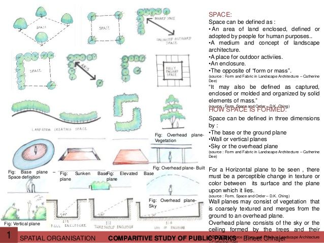 Image Result For Spatial Relationship Landscape Architecture Spatial Relationships Design Student Architecture Details