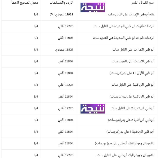 تردد قناة ابوظبي الرياضية 2018 المفتوحة على النايل سات و عربسات hd