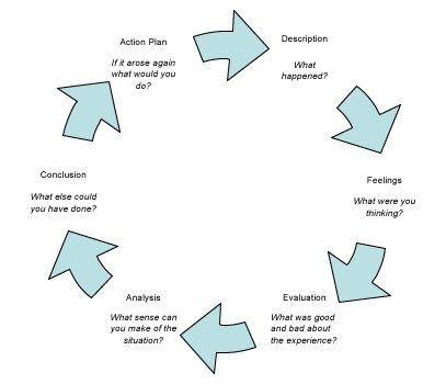 Gibbs Model Of Learning By Doing  Google Search  Det