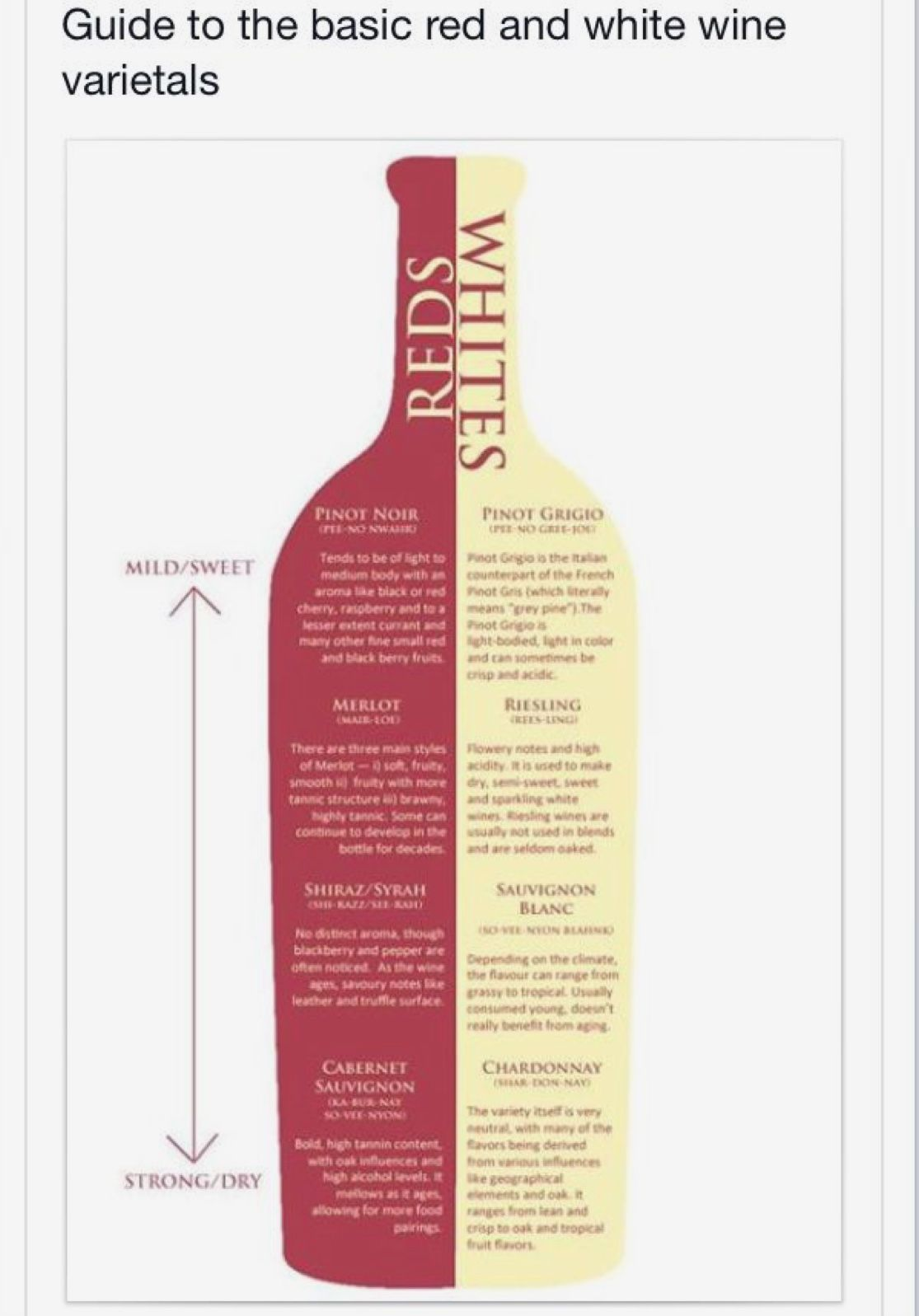 Basic Red And White Wines Wine Varietals White Wine Syrah