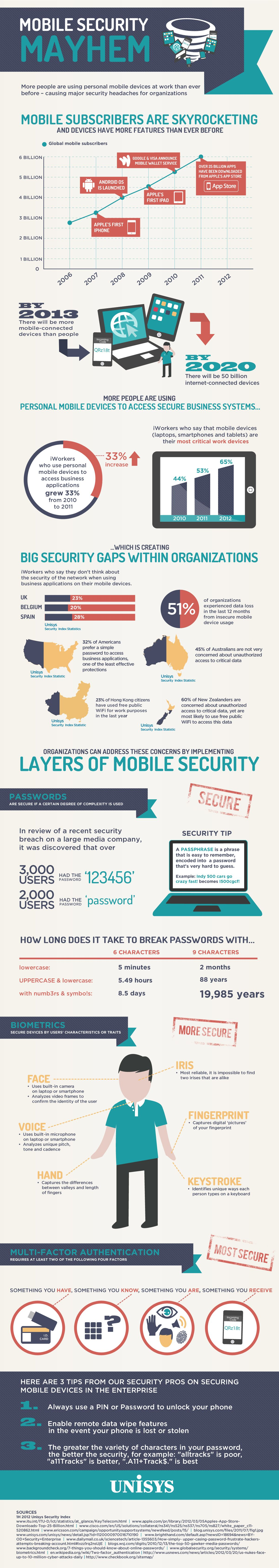 What Apple And Are Not Telling You About Mobile Device Security Infographic