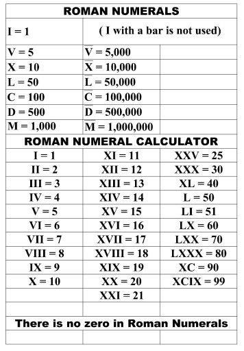 Roman Numerals  Helpful    Roman Tattoo And Tatting