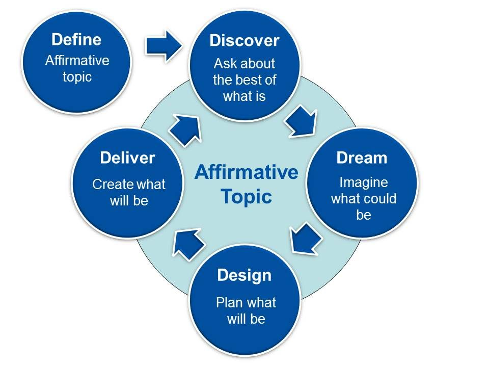 What is Appreciative Inquiry? Appreciative inquiry