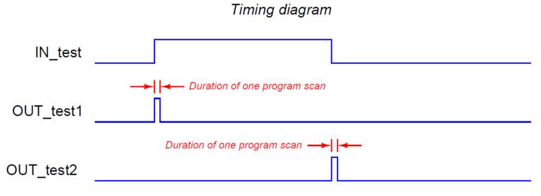 Plc Timing Diagram Ladder Logic Logic Tutorial