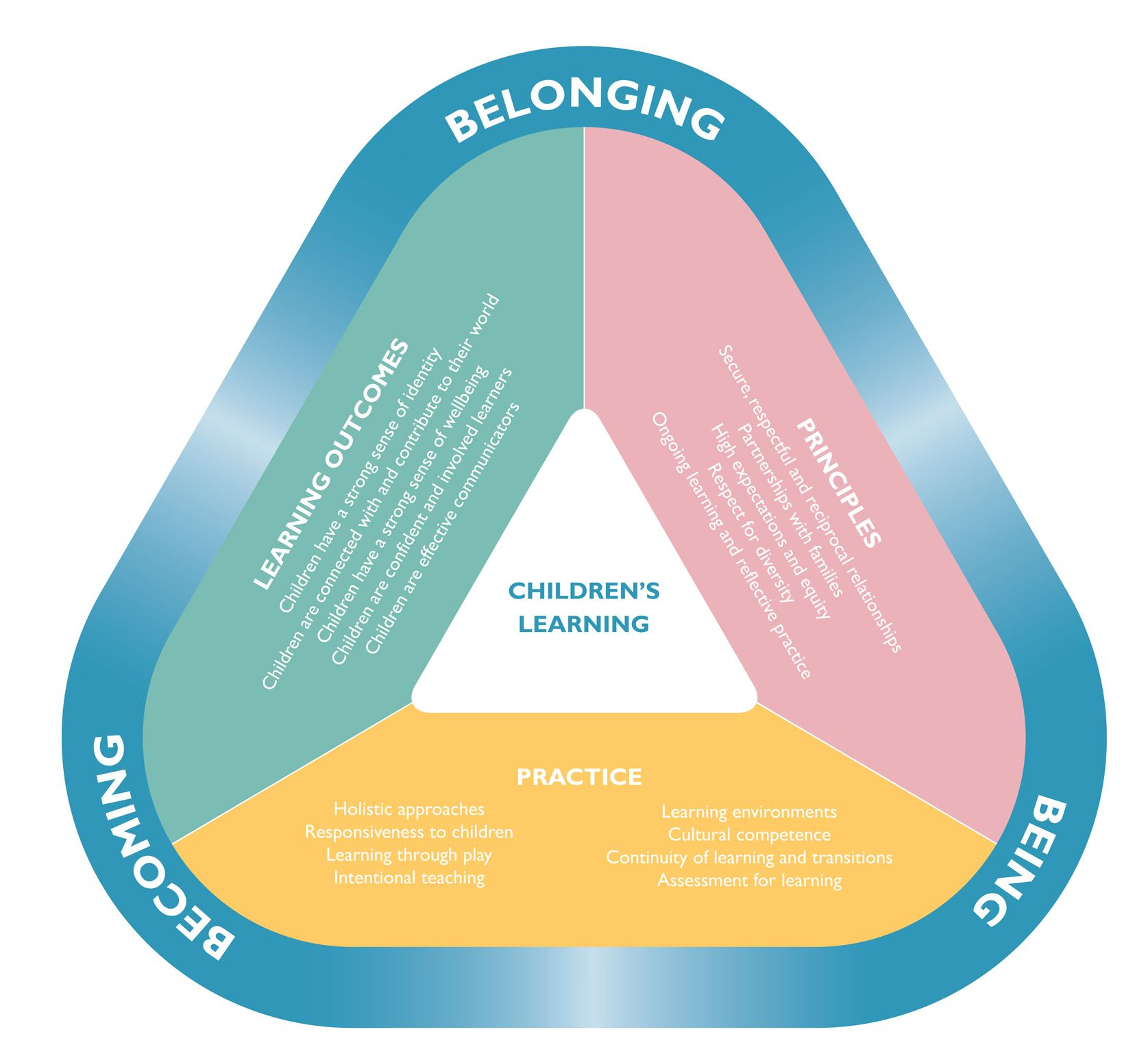 Early Years Learning Framework Belonging Being And Becoming Educators Guide Learning Framework Aussie Childcare Network Early Childhood Education Resources