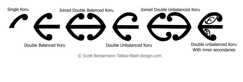 Maori Koru Pattern explained