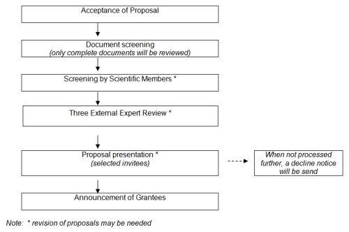 Phd proposal writing service