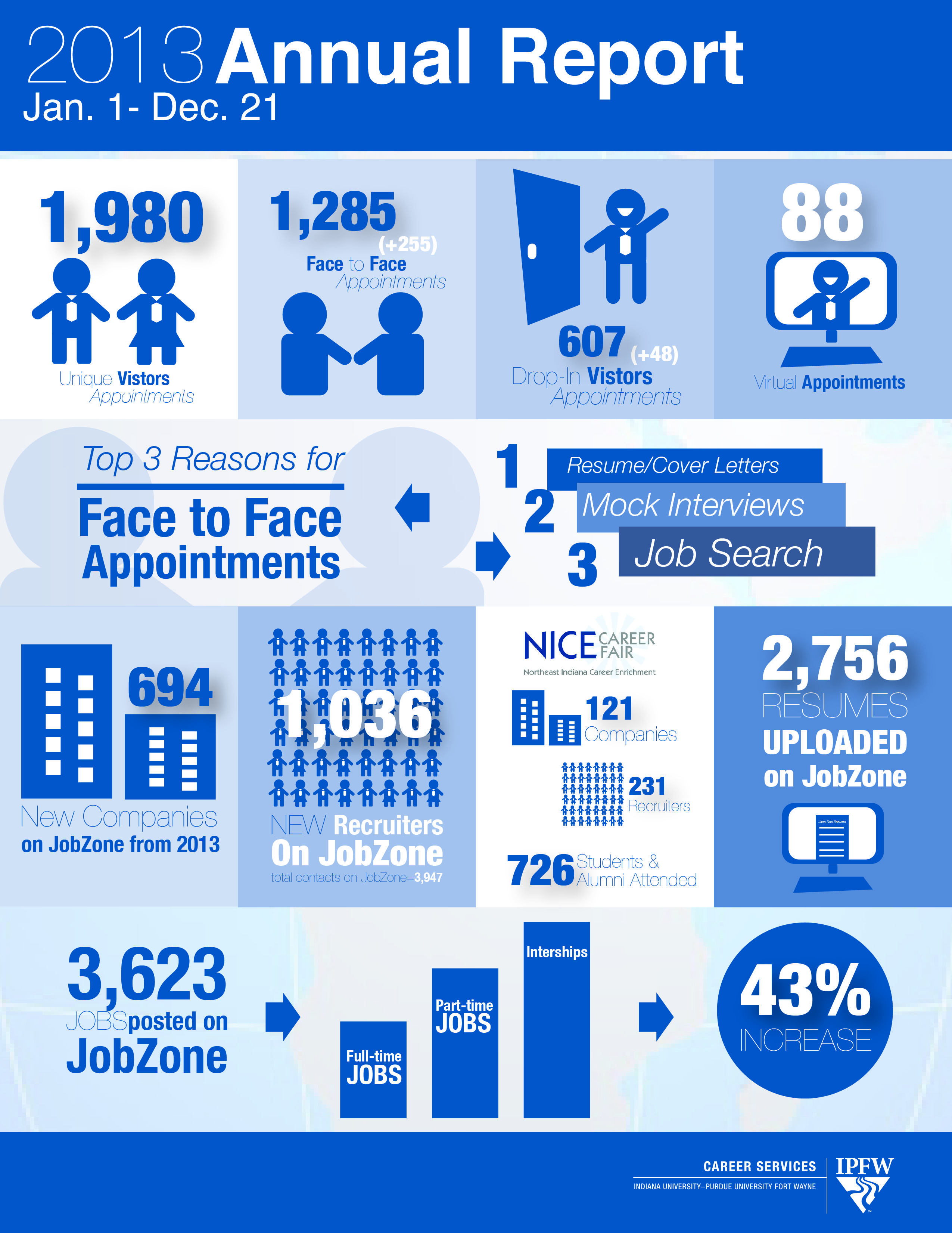 Ipfw Career Services Annual Report  The Major Story