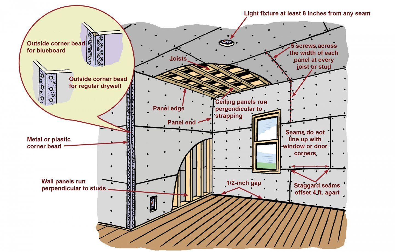 How To Hang Drywall Hanging Drywall Drywall Home Renovation