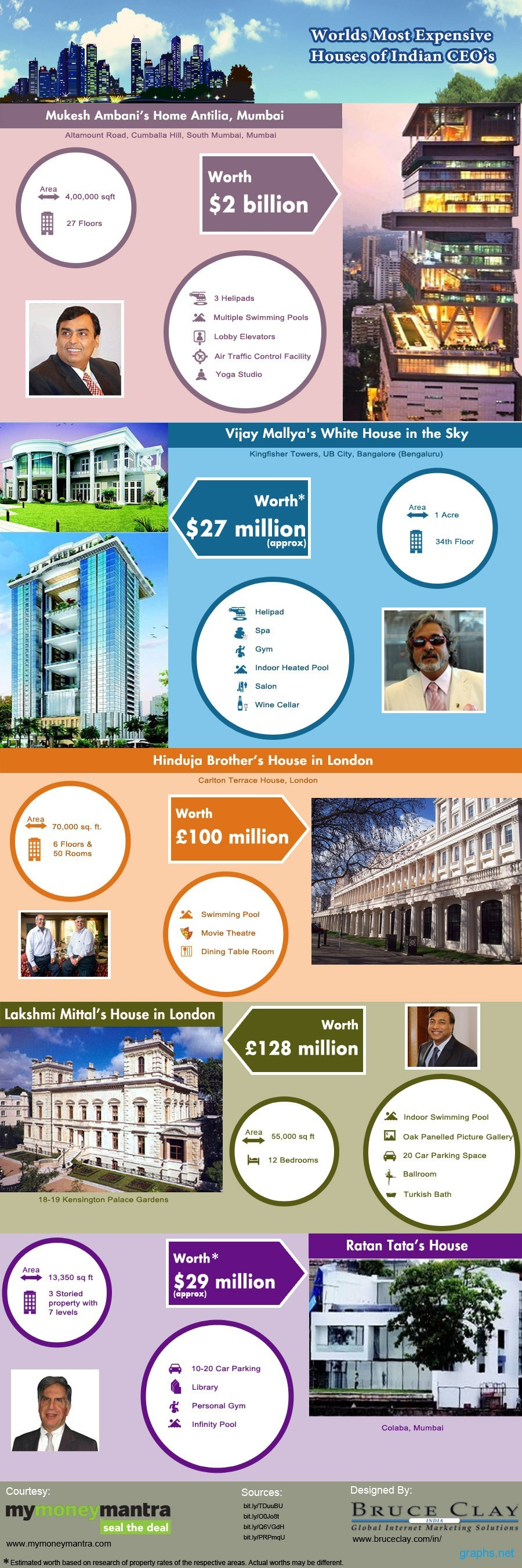 Most Expensive House Of Indians Mukesh Ambani Vijay Mallya Ratan Tata Expensive Houses Most Expensive Expensive