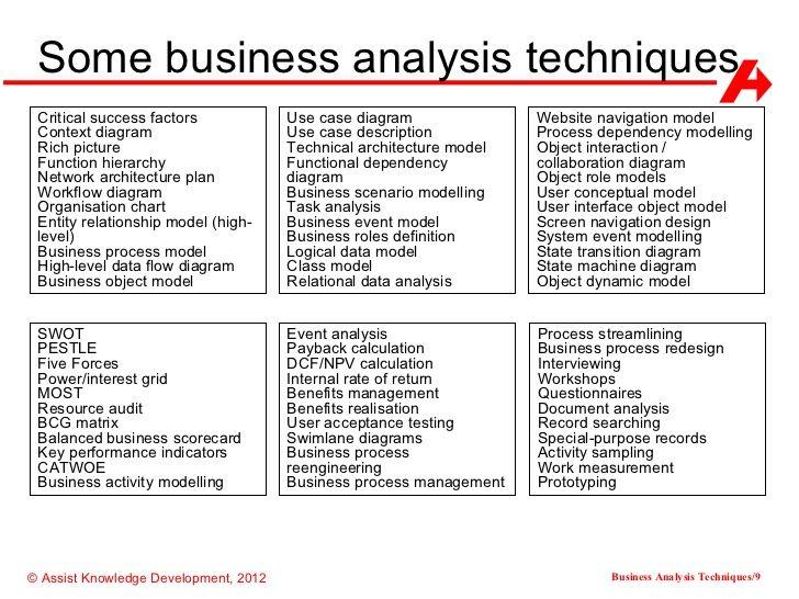 Some business analysis techniques Critical success factors Use case diagram Website navigation