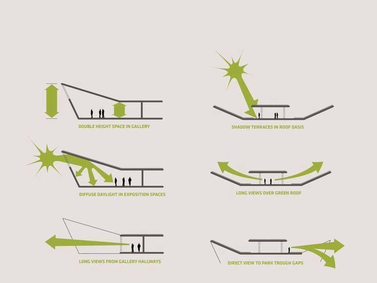 image result for landscape architecture concept diagrams. Black Bedroom Furniture Sets. Home Design Ideas