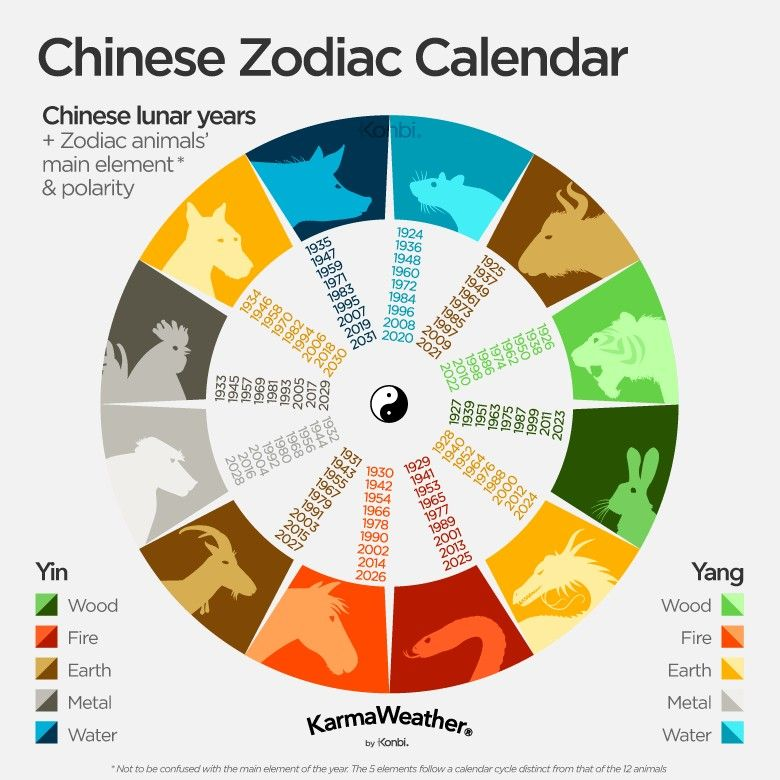 Pin By Isaiah Weaver On Misc In 2020 Chinese Zodiac Signs Zodiac Calendar Chinese Zodiac