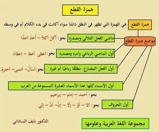 همزة القطع Learn Arabic Language Learning Arabic Arabic Language