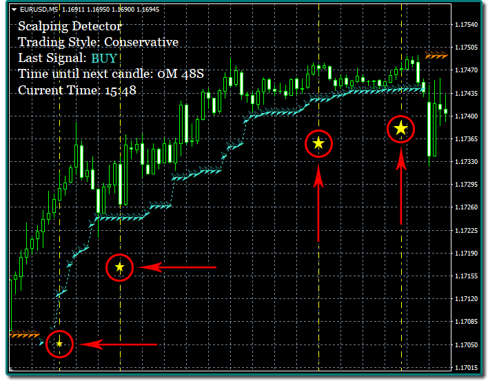 Best indicators for scalping forex granite peak investments