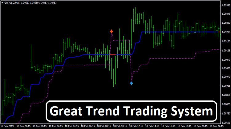 Great Trend Trading System Learn Forex Trading How To Become