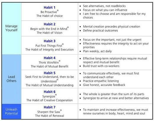 7 Habits Explained | Recovery Worksheets & Education | Pinterest ...