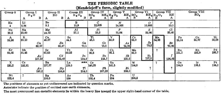 mendeleev periodic table | Periodic & Diagrams Science