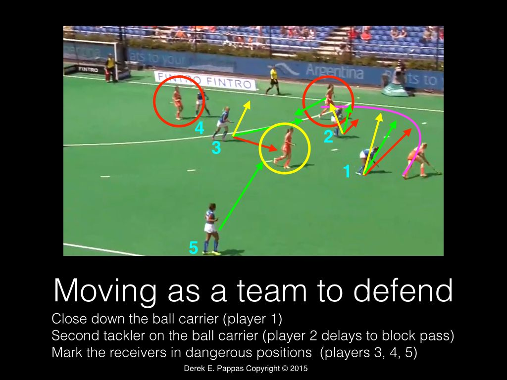 Field Hockey Commentary Defensive Running Lines To Stop The Baseline Attack Field Hockey Field Defense