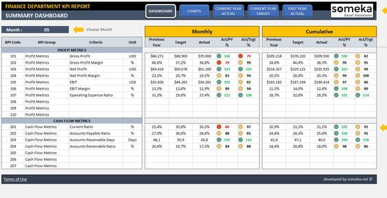 Finance KPI Dashboard Excel Pinterest Kpi dashboard and Template