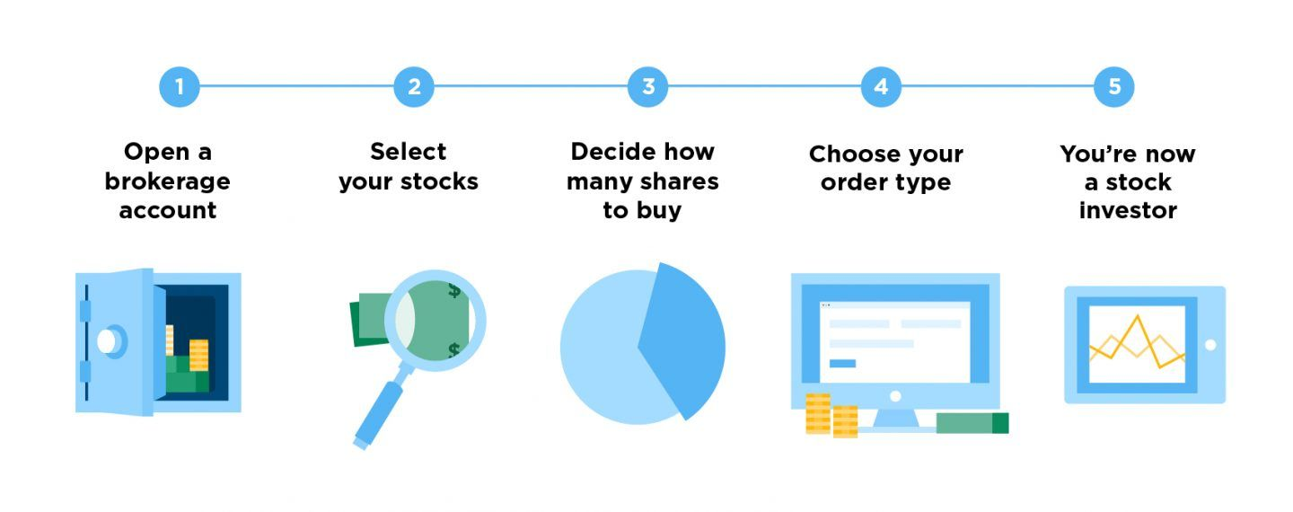 How to buy stock stepbystep instructions for beginners