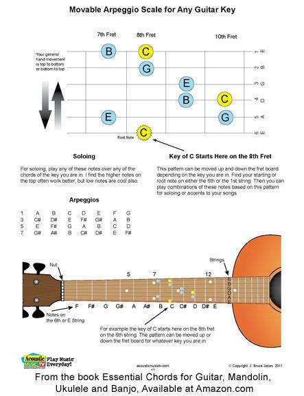 13GuitarArpeggioScale2ed450F  Mandolin Guitars and Music lyrics