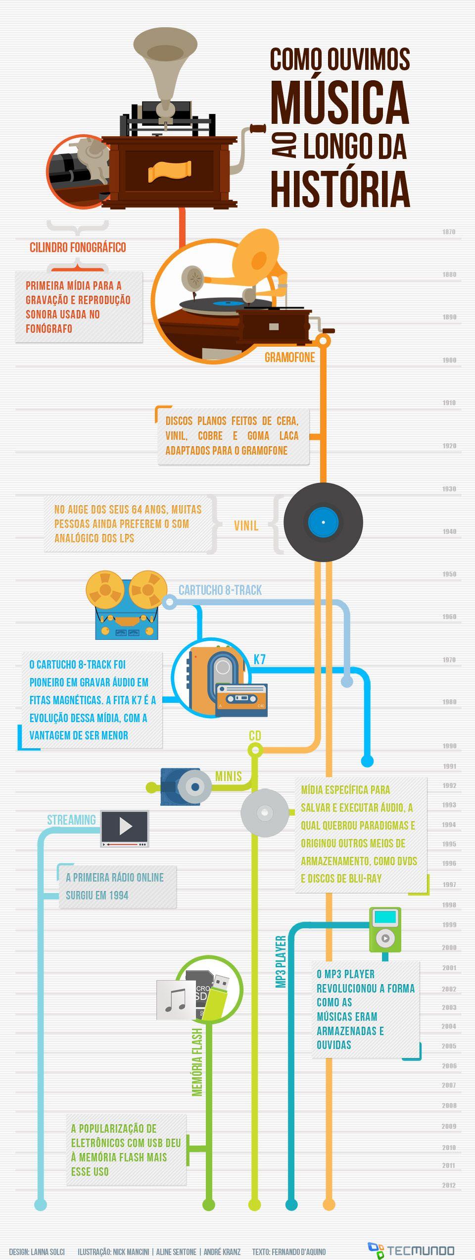Infográfico - A evolução do armazenamento de músicas [infográfico]