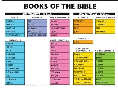 photo about Books of the Bible Chart Printable referred to as Pin upon Homeschool Faith