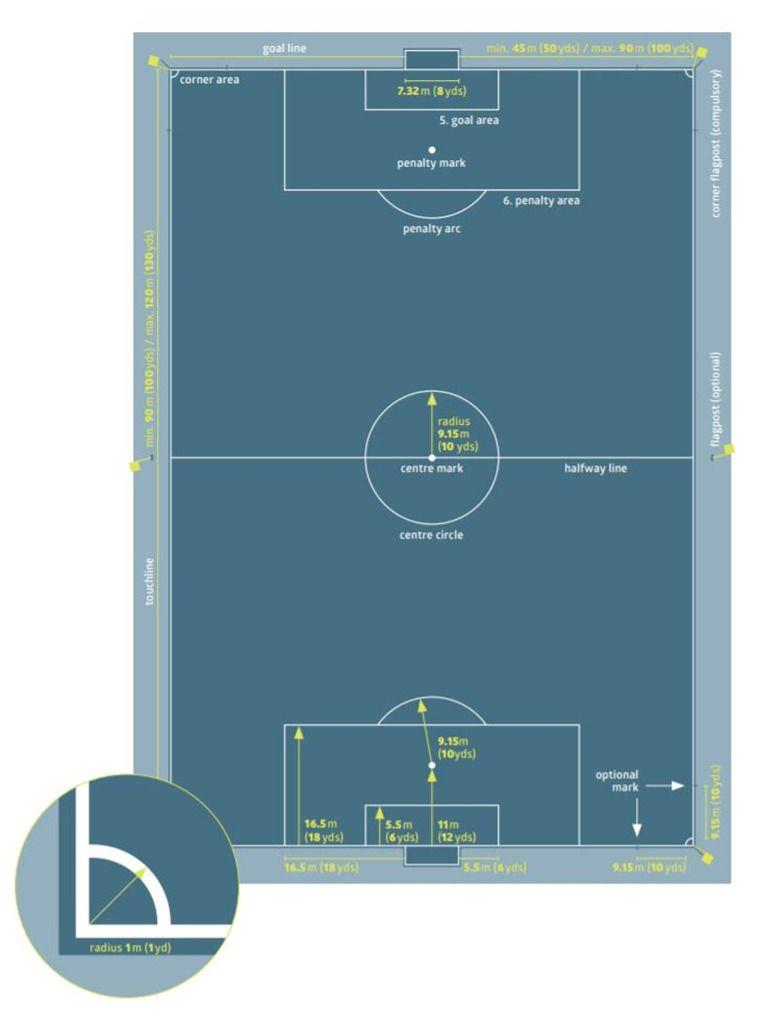 Fifa Soccer Field Dimensions Soccer Field Soccer Us Soccer