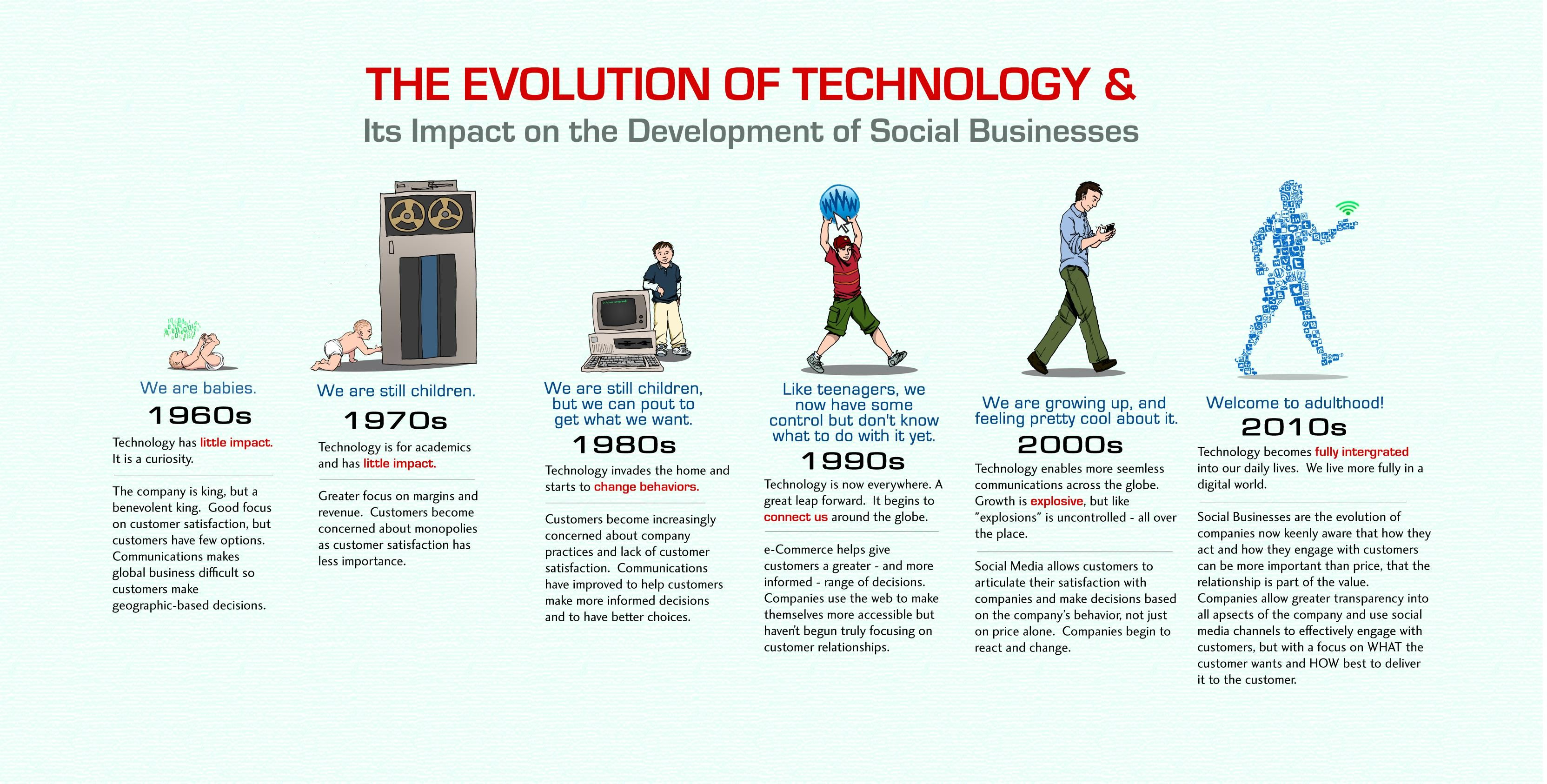Technology And Society – Impact of Technology On Society