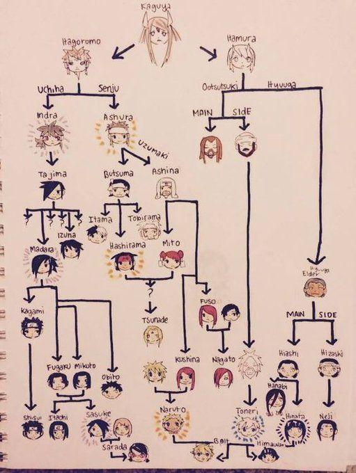 buscar en twitter narutoなりきりさんと繋がりたい 家系図 naruto かわいい ナルヒナ